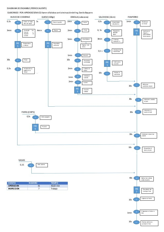 diagrama de ensamble o de operaciones  diagrama de cebolla #14
