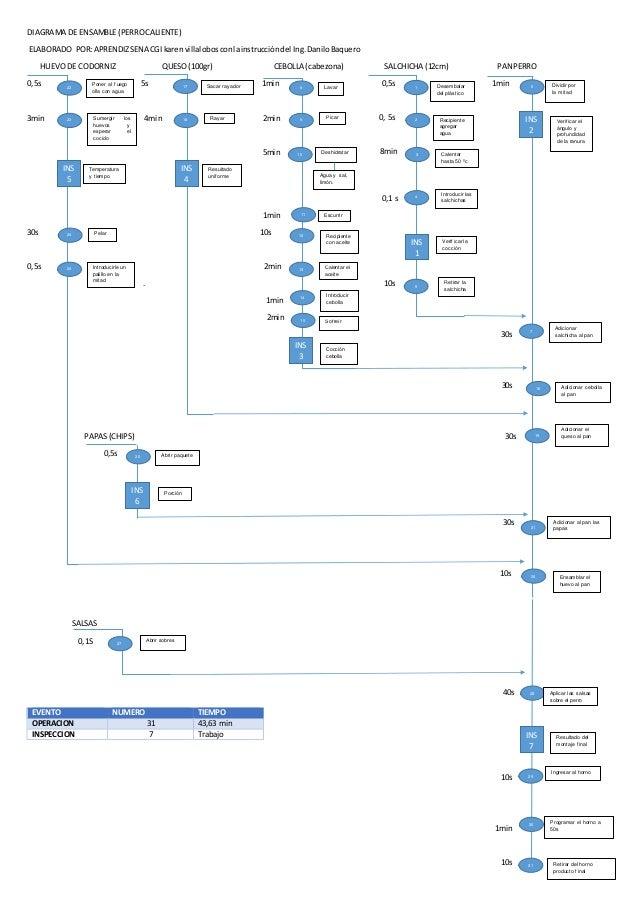 DIAGRAMA DE ENSAMBLE (PERROCALIENTE) ELABORADO POR:APRENDIZSENA CGI karenvillalobosconlainstruccióndel Ing.DaniloBaquero H...