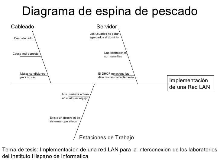 diagrama causa efecto espina de pescado pdf diagrama de sistemas eraf diagrama de espina de pescado