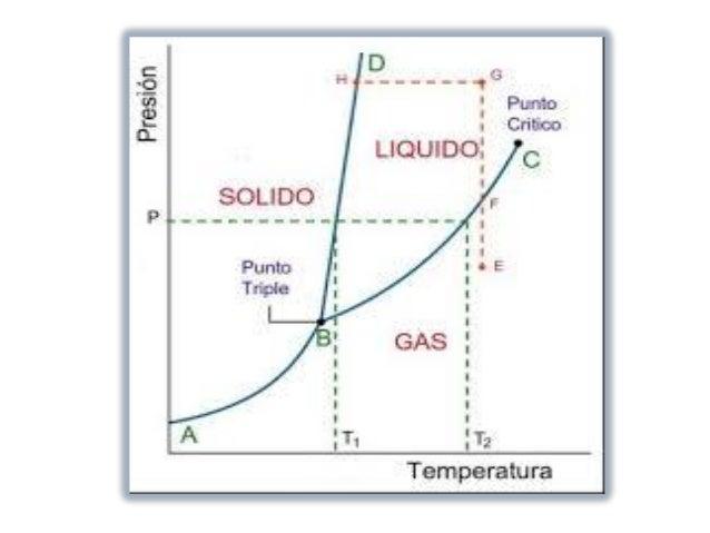 Diagrama de fases 5 638gcb1469479753 5 un diagrama ccuart Images