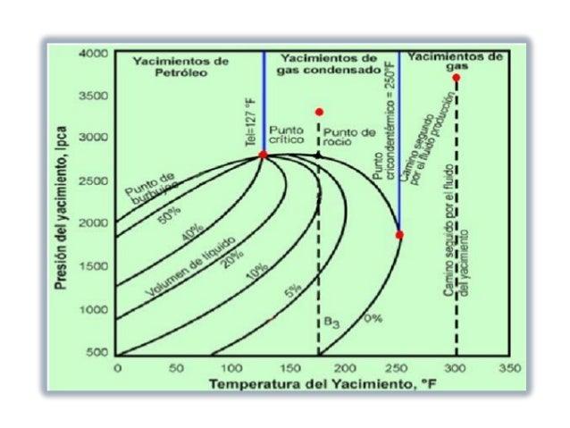 Diagrama de fases 9 638gcb1469479753 gas seco 9 ccuart Images