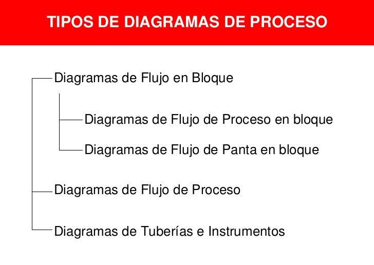 TIPOS DE DIAGRAMAS DE PROCESODiagramas de Flujo en Bloque    Diagramas de Flujo de Proceso en bloque    Diagramas de Flujo...