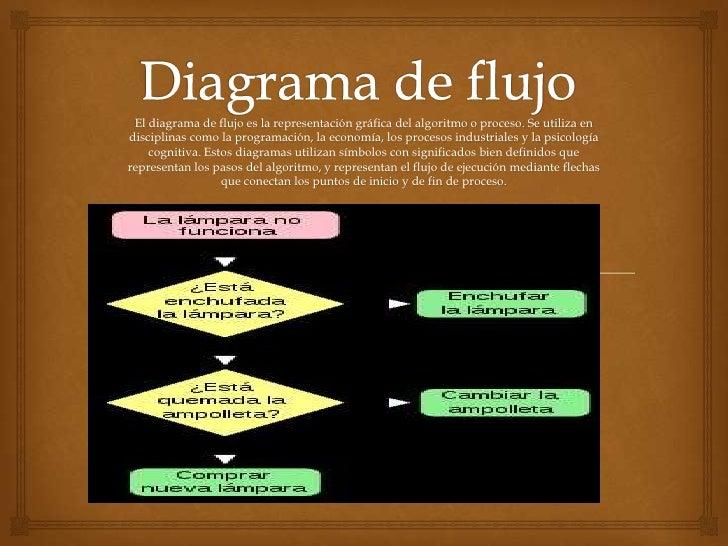El diagrama de flujo es la representación gráfica del algoritmo o proceso. Se utiliza endisciplinas como la programación, ...