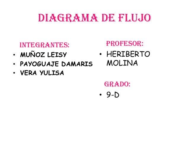 Diagrama de flujo INTEGRANTES:         PROFESOR:• MUÑOZ LEISY       • HERIBERTO• PAYOGUAJE DAMARIS   MOLINA• VERA YULISA  ...