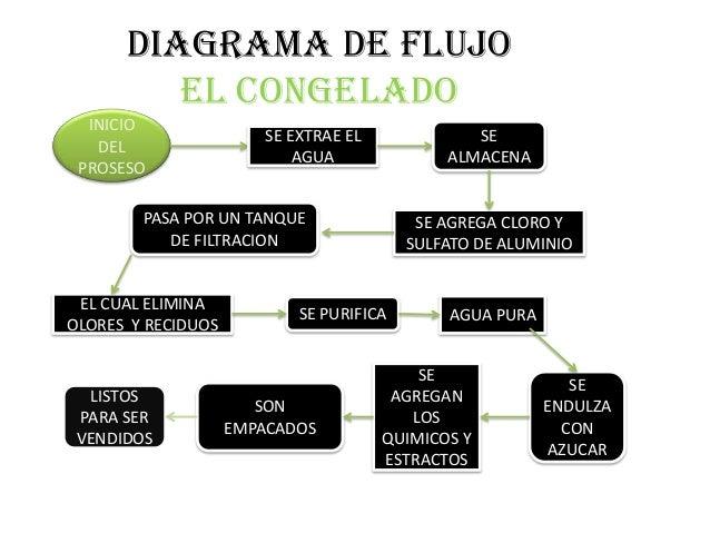 Diagrama de flujo diagrama de flujo ccuart Choice Image