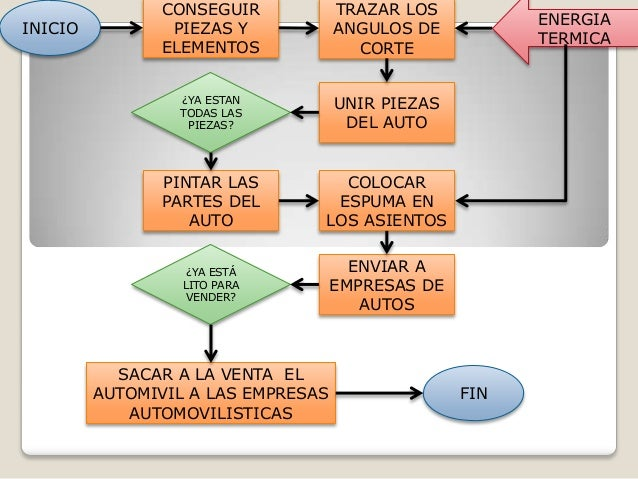 Diagrama De Proceso De Auto Html Autos Post