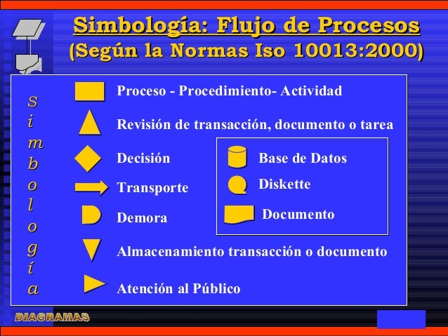Diagrama de flujo simbologa flujo ccuart Choice Image
