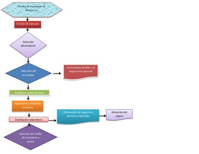 Diagrama de flujo diagrama de flujo proceso de importacin de advanse sas estudio de mercado seleccin del producto seleccin del proveedor contratacin ccuart Gallery