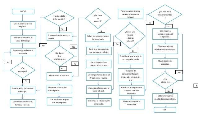 Diagrama de flujo diagrama de flujo inicio informacin sobre el rea de trabajo presentacin del manual del cargo estatutos y ccuart Choice Image