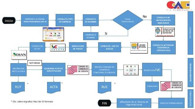 Diagrama de flujo creacin de una empresa ccuta inicio consulta tipo de empresa consulta de nombre existe homonimia no si consulta de ccuart Choice Image