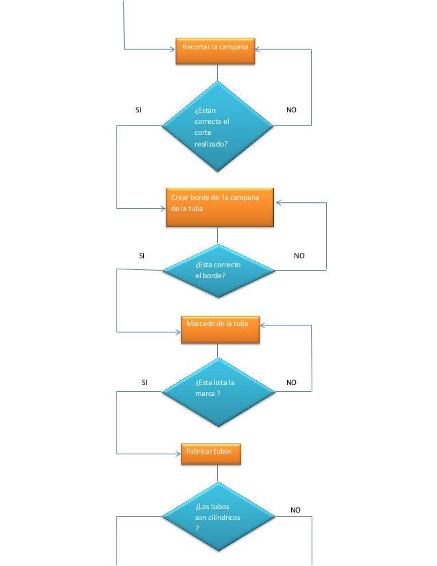Diagrama de flujo willian garcerant-m1