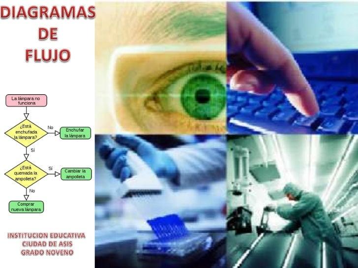 DIAGRAMA DE FLUJO             Sistema de representación grafica de laFLUJOGRAMA   secuencia en etapas, operaciones y decis...