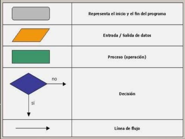 Diagrama de flujo archivo entidades procesos 8 ccuart Gallery