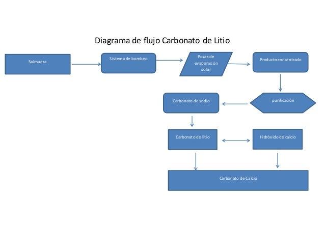 Diagrama de flujo Carbonato de Litio Salmuera Sistema de bombeo Pozas de evaporaci�n solar Producto concentrado purificaci...