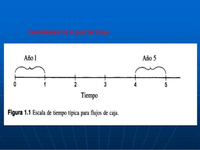 Diagrama de flujo de caja