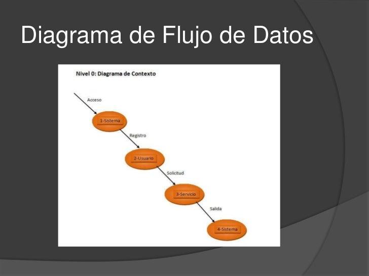 Diagrama de Flujo de Datos<br />