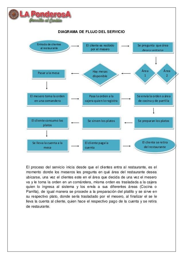 Diagrama de flujo del servicio for Procesos de un restaurante