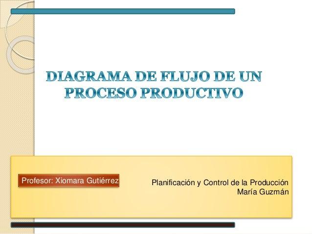 Diagrama de flujo de un proceso productivo. Planificación y Control de la Producción María Guzmán Profesor: Xiomara Gutiérrez ...