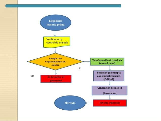 diagrama de flujo de proceso de produccion html