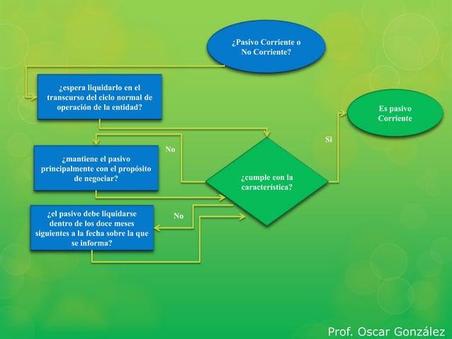 ¿Pasivo Corriente o  No Corriente?  ¿espera liquidarlo en el  transcurso del ciclo normal de  operación de la entidad?  ¿m...