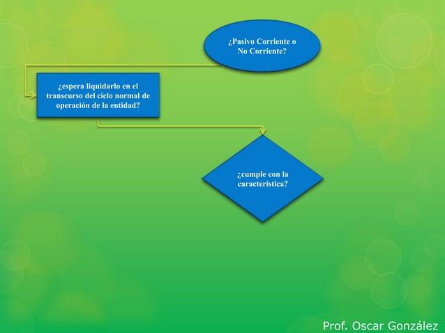 ¿cumple con la  característica?  ¿espera liquidarlo en el  transcurso del ciclo normal de  operación de la entidad?  ¿Pasi...