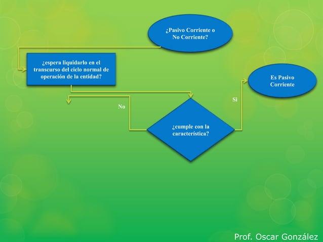 ¿Pasivo Corriente o  No Corriente?  ¿espera liquidarlo en el  transcurso del ciclo normal de  operación de la entidad?  ¿c...