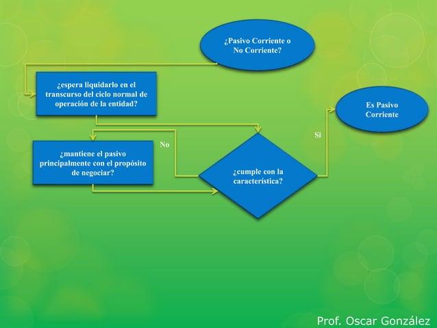 Es Pasivo  Corriente  ¿Pasivo Corriente o  No Corriente?  ¿espera liquidarlo en el  transcurso del ciclo normal de  operac...