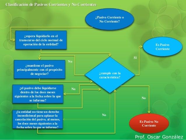 Diagrama de flujo flash pasivos diagrama de flujo flash pasivos clasificacin de pasivos corrientes y no corrientes pasivo corriente o no corriente ccuart Gallery