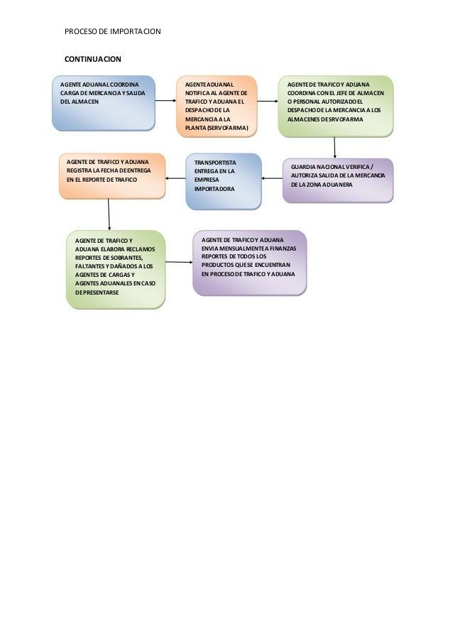 Diagrama de flujo importacion 2 procesode importacion continuacion agenteaduanal ccuart Gallery