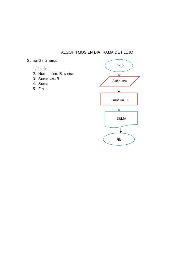 Diagrama de flujo informatica Slide 2