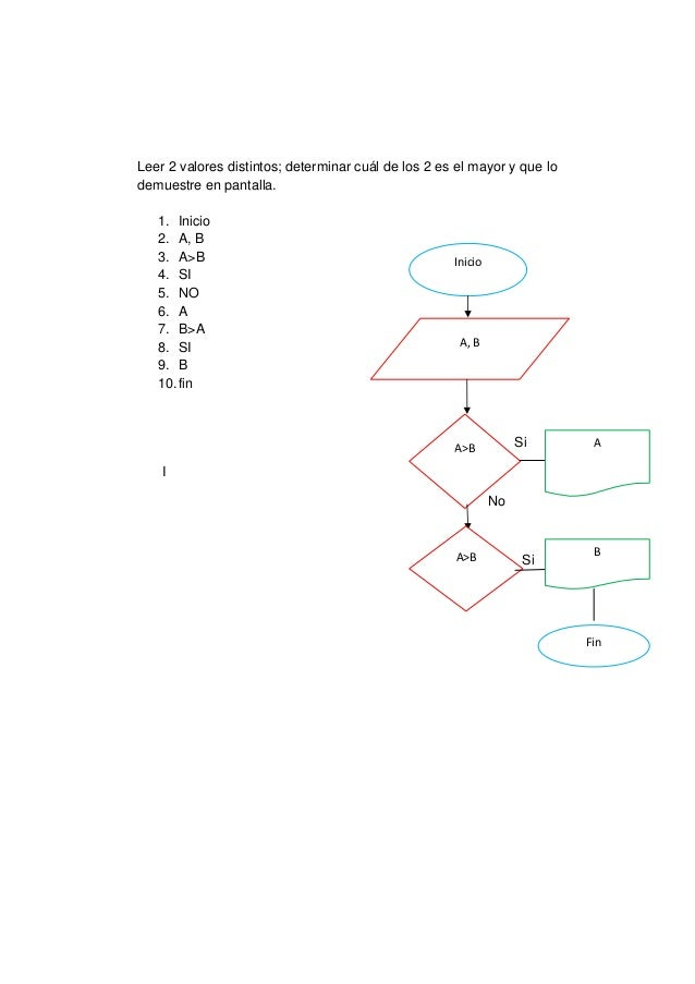 Leer 2 valores distintos; determinar cuál de los 2 es el mayor y que lodemuestre en pantalla.   1. Inicio   2. A, B   3. A...
