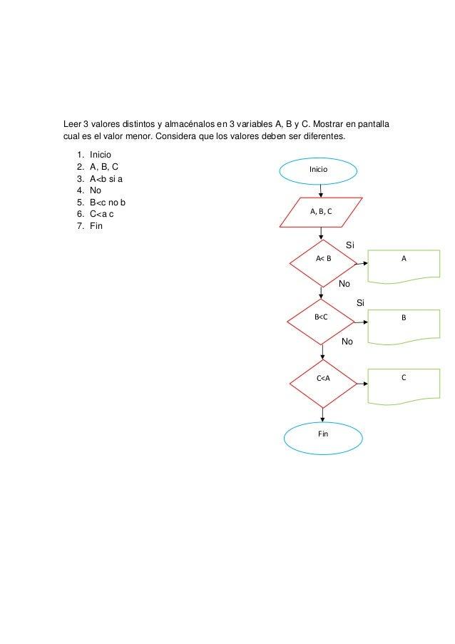 Leer 3 valores distintos y almacénalos en 3 variables A, B y C. Mostrar en pantallacual es el valor menor. Considera que l...