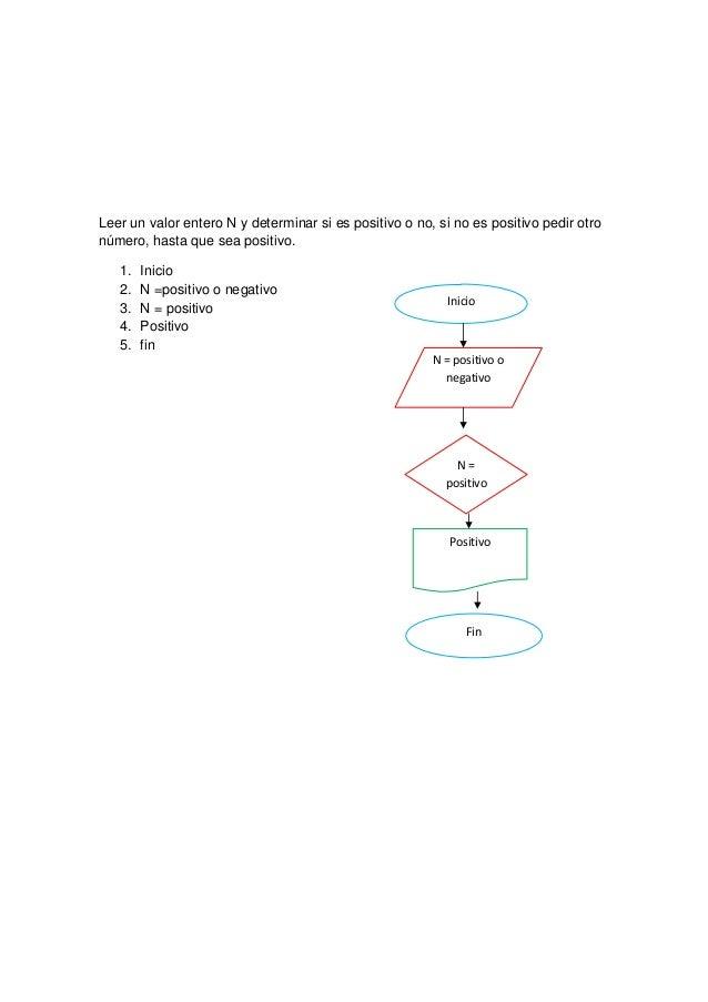 Leer un valor entero N y determinar si es positivo o no, si no es positivo pedir otronúmero, hasta que sea positivo.   1. ...