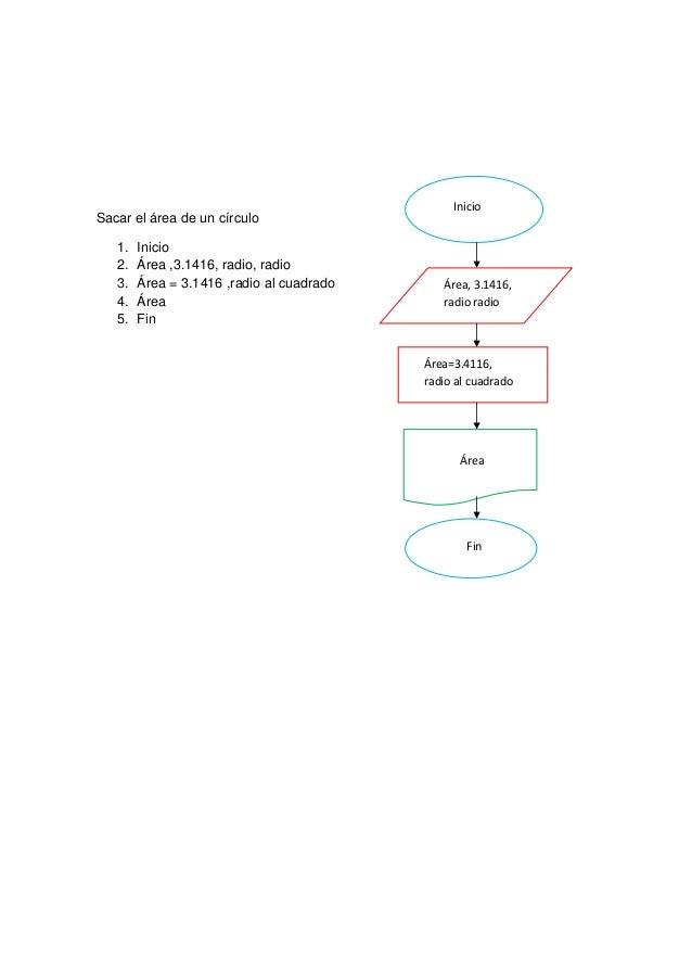 InicioSacar el área de un círculo   1.   Inicio   2.   Área ,3.1416, radio, radio   3.   Área = 3.1416 ,radio al cuadrado ...