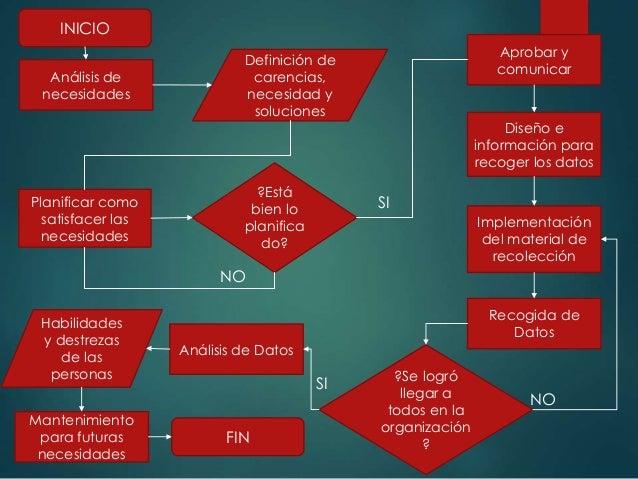 Diagrama De Flujo Inventario