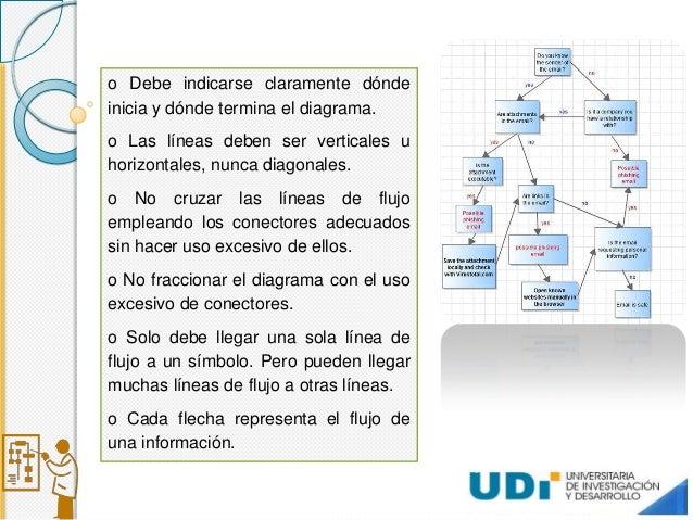 Diagrama de flujo para exponer ventajas ccuart Images