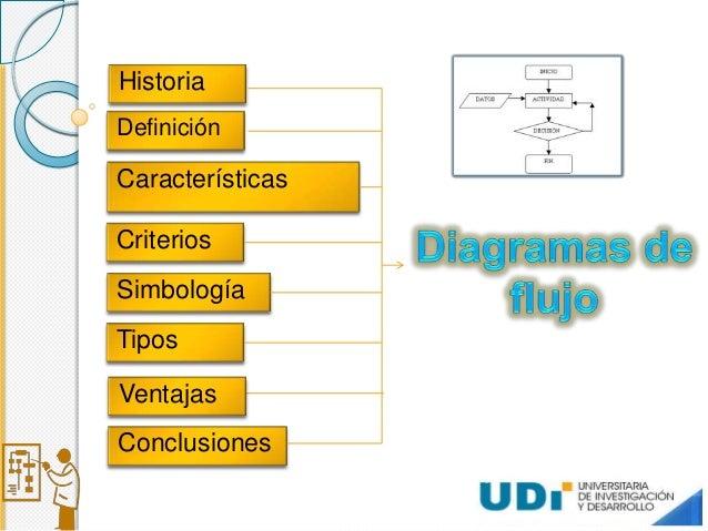 Diagrama de flujo para exponer enunciar los tipos de diagramas de flujo existentes 3 historia definicin caractersticas criterios simbologa ccuart Choice Image