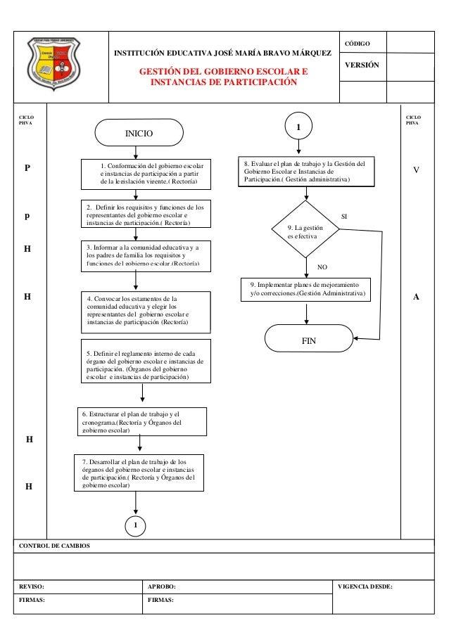 Diagrama de flujo por gestiones