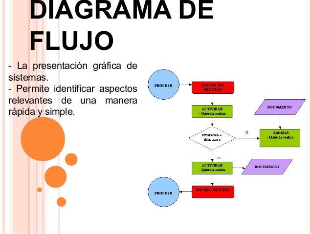 Diagramas de flujo especificaciones y diseo de procesos diagrama de flujo ccuart Gallery