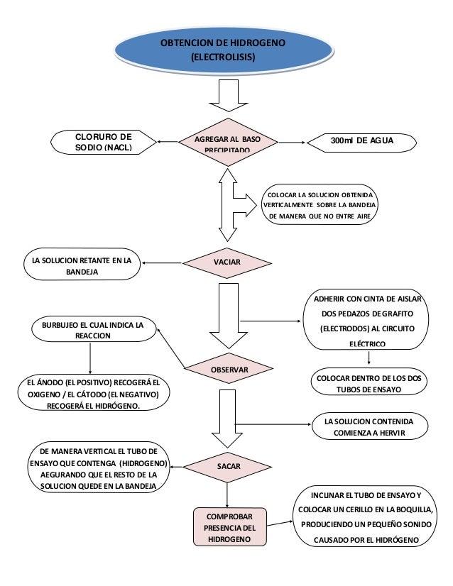 Diagrama de flujo pract 3 hidrolisis ccuart Image collections