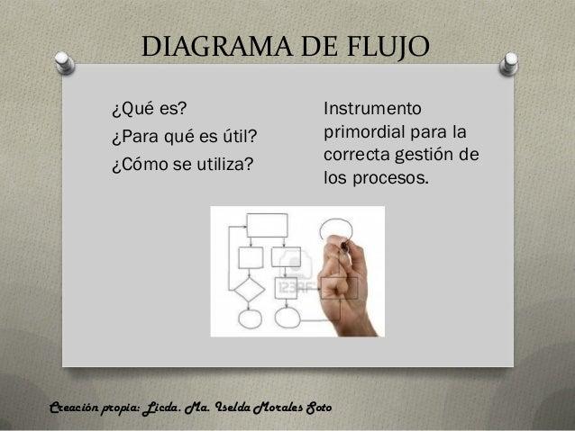 DIAGRAMA DE FLUJO  ¿Qué es?  ¿Para qué es útil?  ¿Cómo se utiliza?  Creación propia: Licda. Ma. Iselda Morales Soto  Instr...