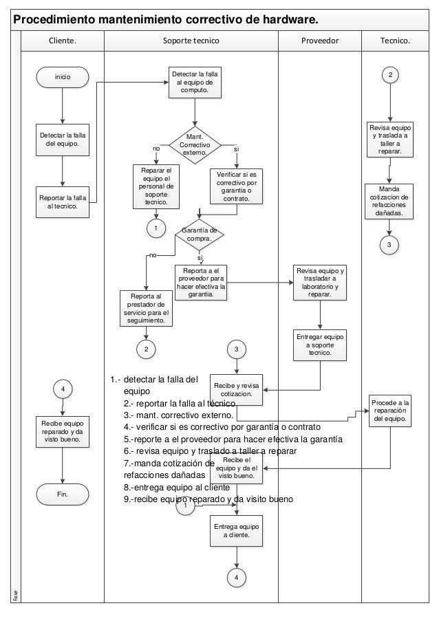 Diagrama de flujo procedimiento mantenimiento correctivo hw for Manual de procedimientos de cocina en un restaurante