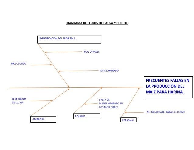 Diagrama de flujos del proceso productivo del maz para la harina diagrama de flujos ccuart Image collections