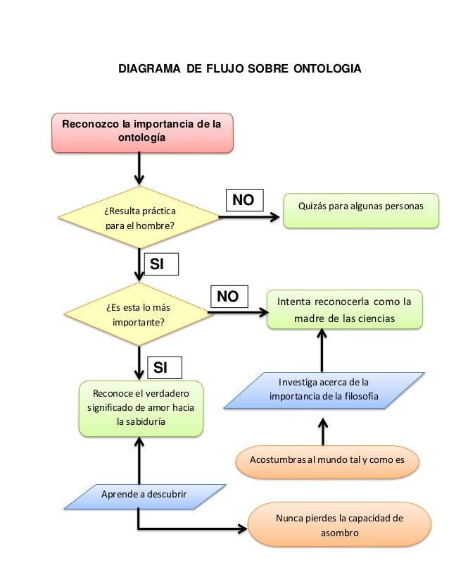 Network Diagram Creator Wire Data Schema