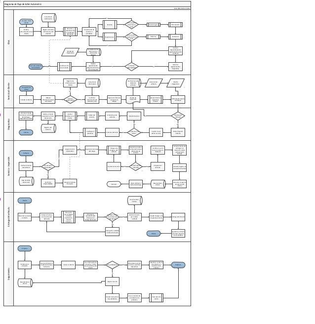 Diagrama de Flujo de taller Automotriz Sena 2013 Cristian Cortes  Consulta de Información  No  Contacto inicial Cliente Se...