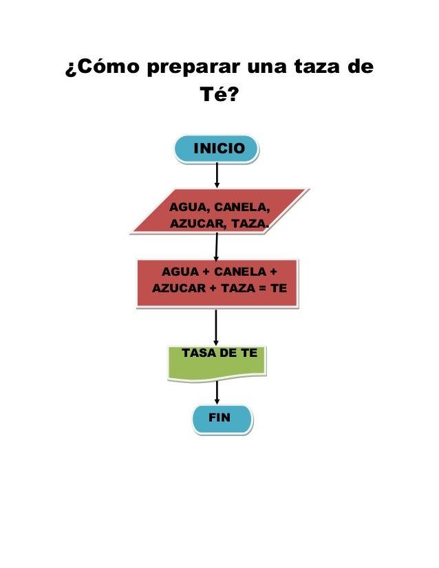¿Cómo preparar una taza de          Té?            INICIO         AGUA, CANELA,         AZUCAR, TAZA.        AGUA + CANELA...