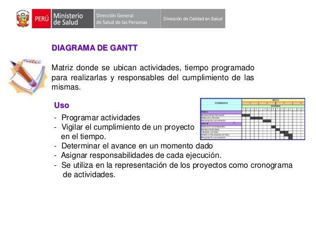 Dirección de Calidad en Salud  DIAGRAMA DE GANTT  Matriz donde se ubican actividades, tiempo programado para realizarlas y...