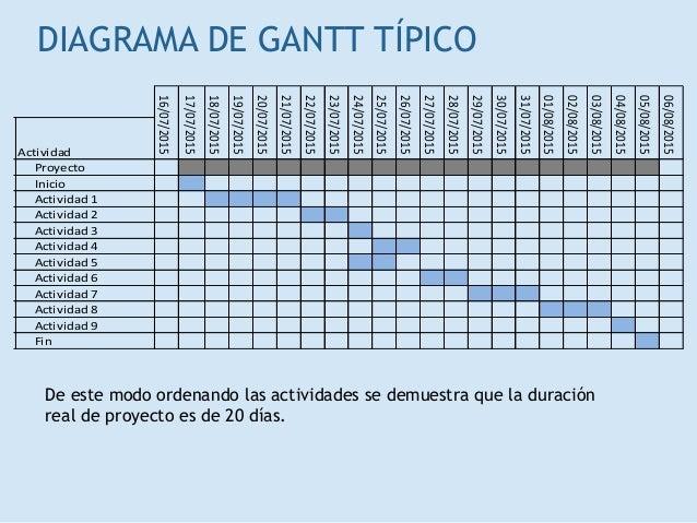 Diagrama de gantt goalblockety diagrama de gantt ccuart Gallery