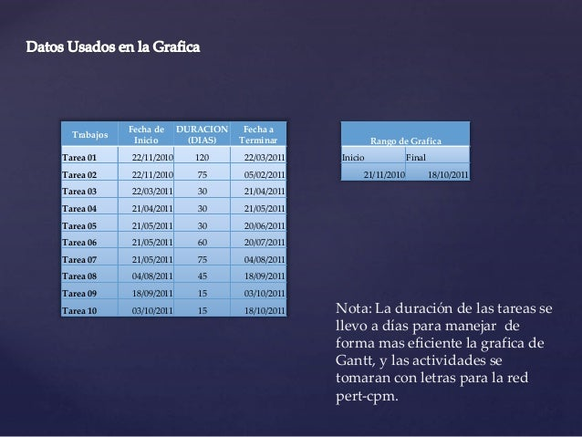 Trabajos Fecha de Inicio DURACION (DIAS) Fecha a Terminar Tarea 01 22/11/2010 120 22/03/2011 Tarea 02 22/11/2010 75 05/02/...
