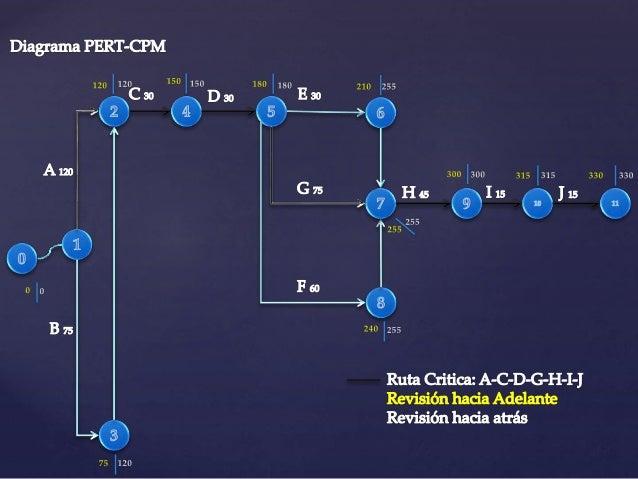 Diagrama de gantt y pert cpm, DEIVIS VILLARROEL